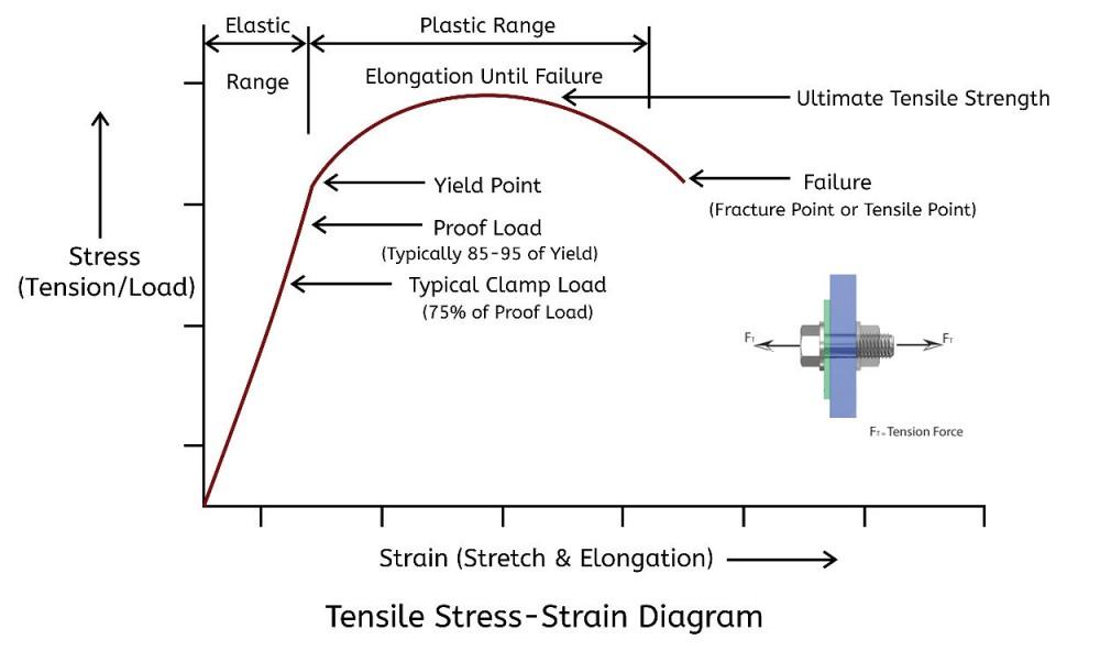 Tensile Strength Curve comparing fastener yield strength vs ultimate tensile strength