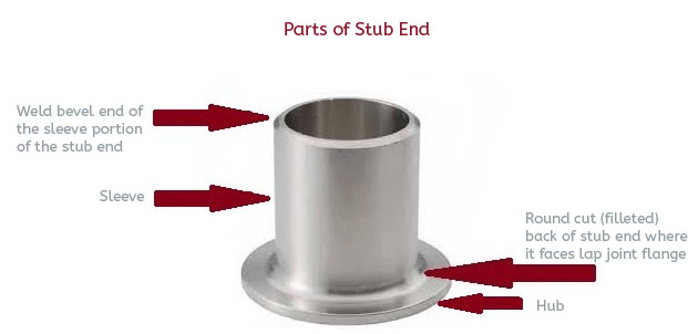 When to use a lap joint flange extreme bolt