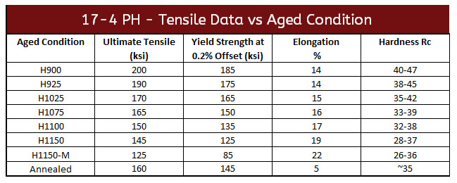 Tensiled Data vs Aged Condition Updated 6 2018