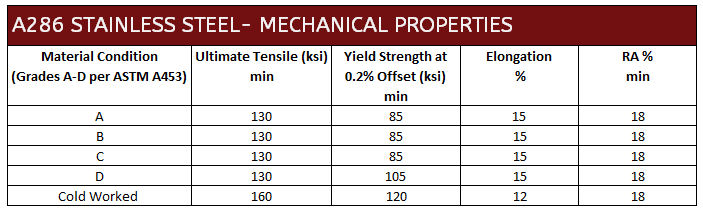 A286 Stainless Steel Tensile Properties