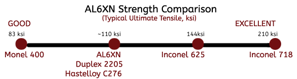 AL6XN strength Comparison v2