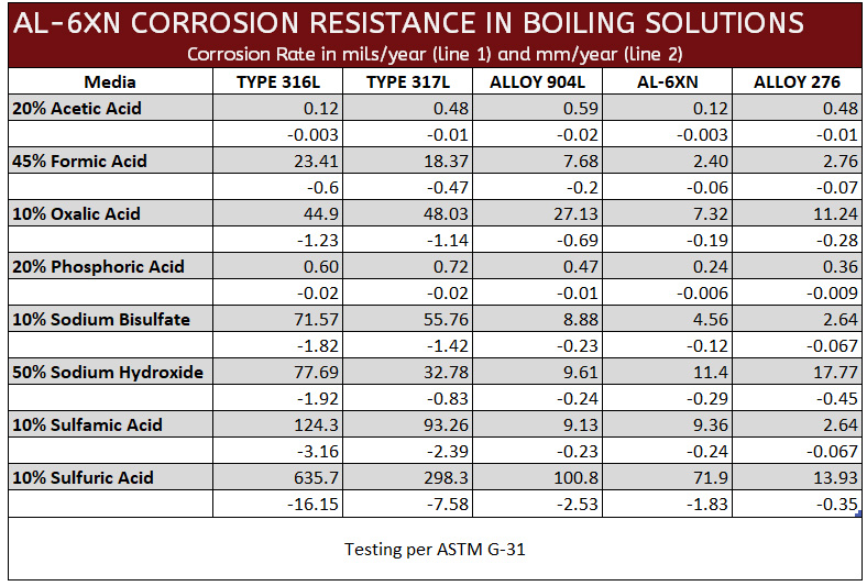 AL6XN Corrosion Resistance in Boiling Solution June 2020 Version 2