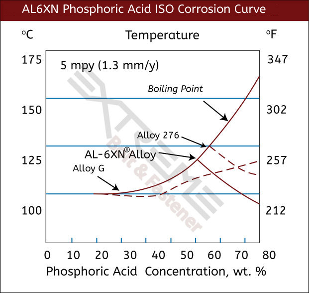 June 2020 AL6XN Phosphoric Acid Curve