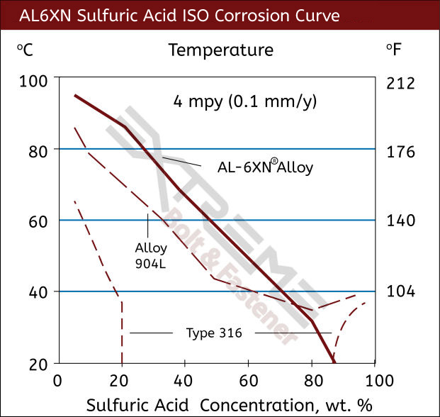 June 2020 AL6XN Sulfuric Acid Curve