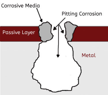 Image result for Pitting Corrosion