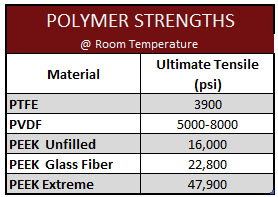 Polymers Strength Flanges Nov 2020