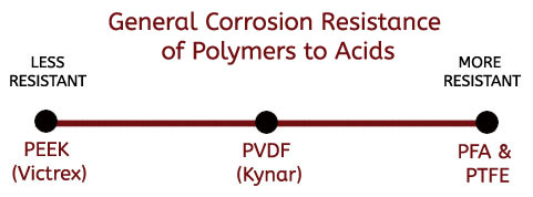 Polymer Corrosion Comparison revised