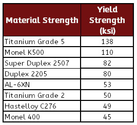 Sea Water Specialty Metal Strength Chart