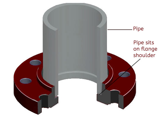 socket weld flange words
