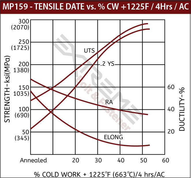 Tensile Curve MP159 Cold Worked