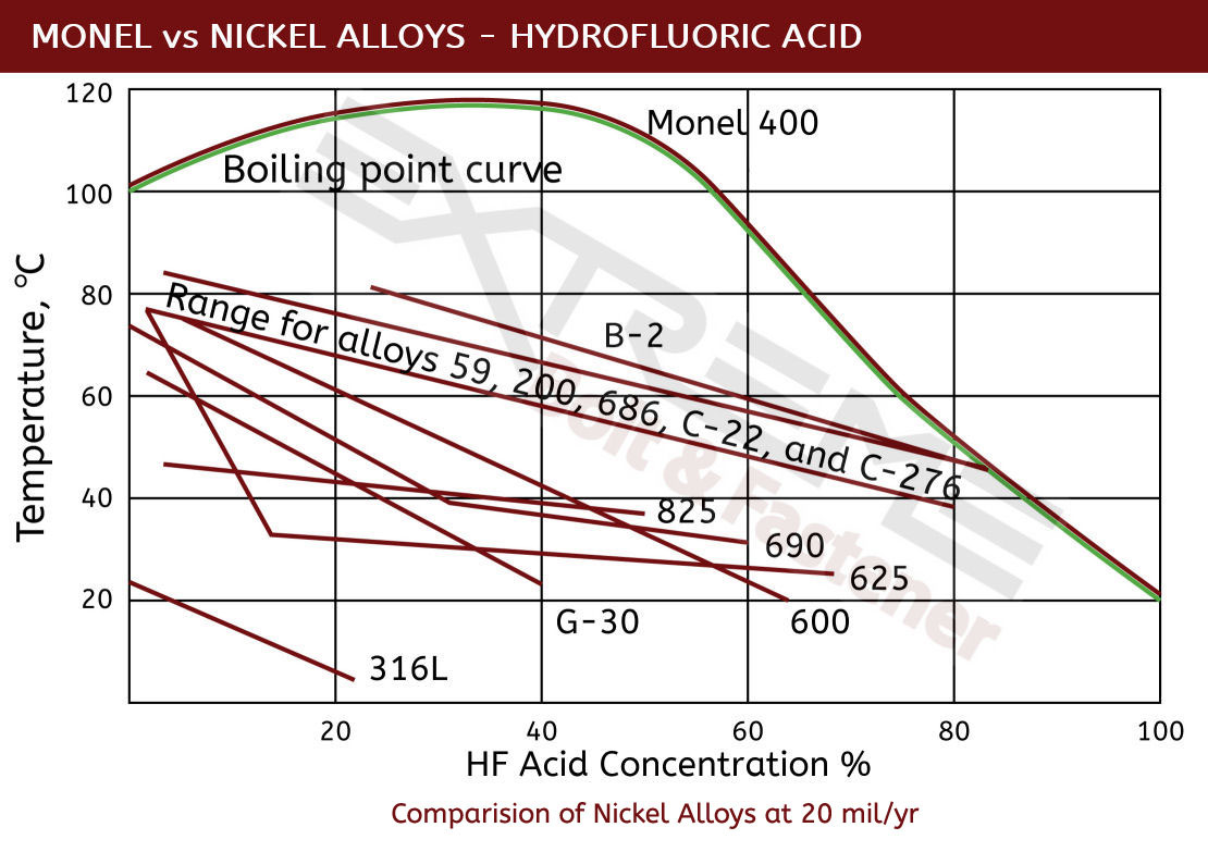 Monel HF vs Nickel Alloys revised
