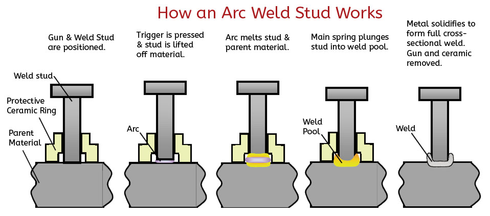 how weld stud works